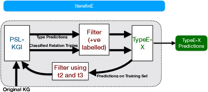 Figure 1 for IterefinE: Iterative KG Refinement Embeddings using Symbolic Knowledge