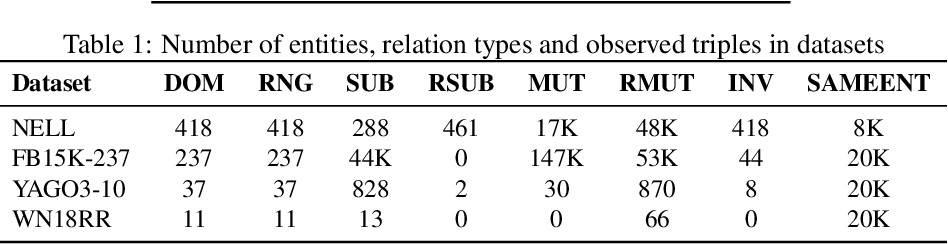 Figure 3 for IterefinE: Iterative KG Refinement Embeddings using Symbolic Knowledge