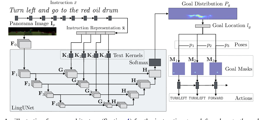 Figure 3 for Mapping Instructions to Actions in 3D Environments with Visual Goal Prediction