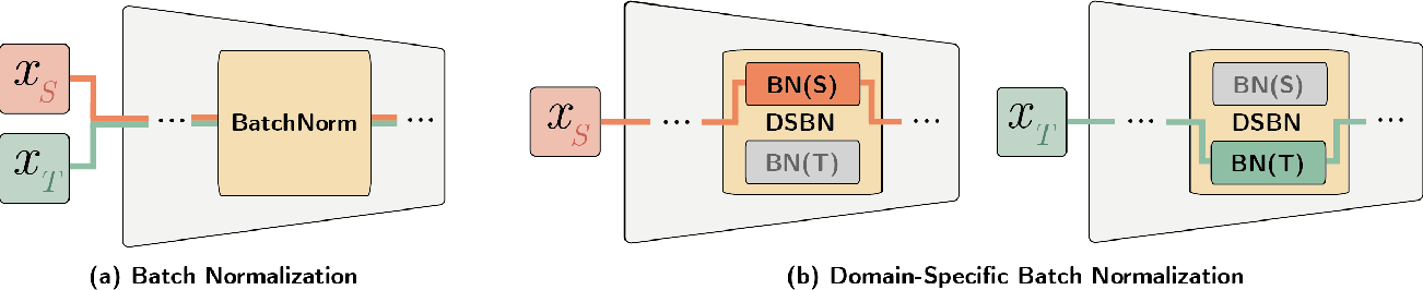 Figure 1 for Domain-Specific Batch Normalization for Unsupervised Domain Adaptation