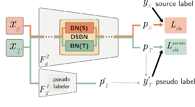 Figure 3 for Domain-Specific Batch Normalization for Unsupervised Domain Adaptation