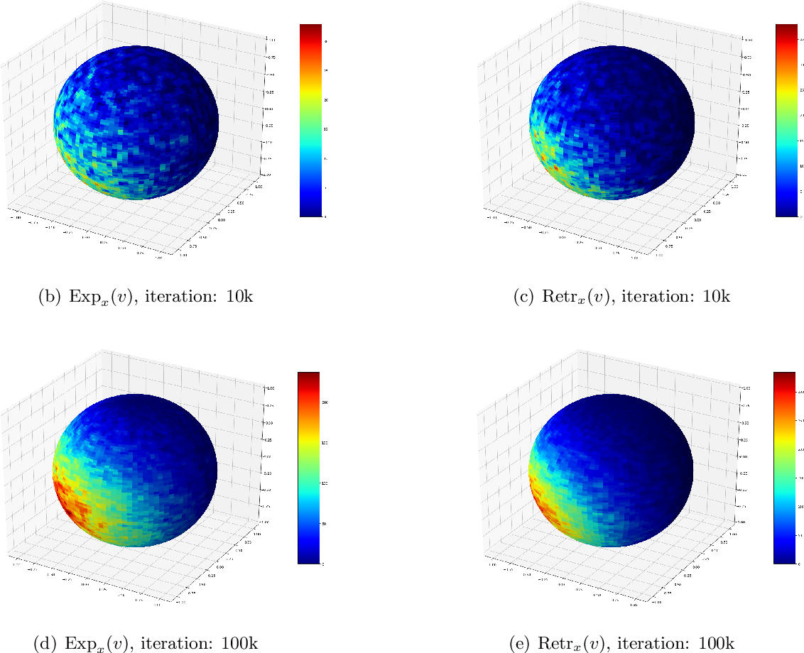 Figure 2 for Fast Convergence of Langevin Dynamics on Manifold: Geodesics meet Log-Sobolev