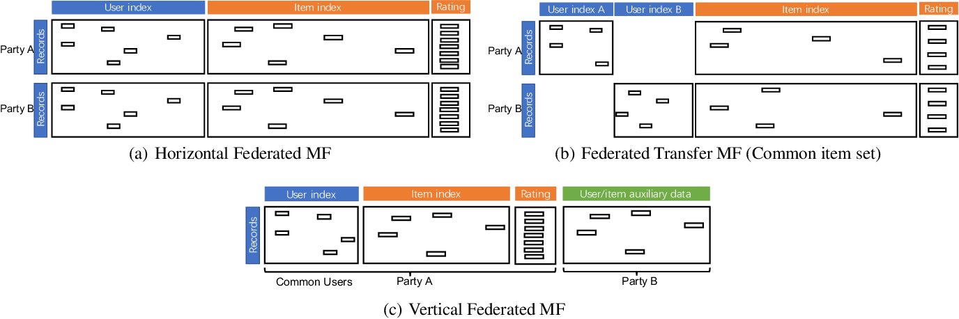 Figure 2 for Privacy Threats Against Federated Matrix Factorization