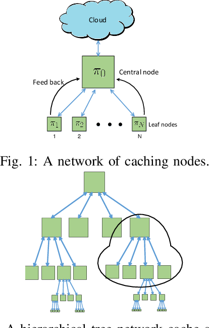 Figure 1 for Adaptive Caching via Deep Reinforcement Learning