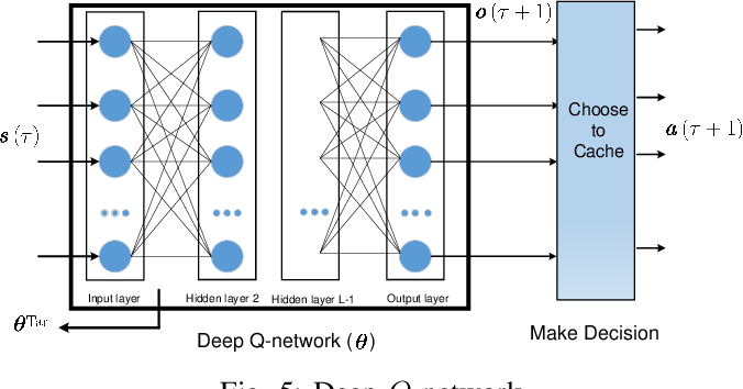 Figure 4 for Adaptive Caching via Deep Reinforcement Learning