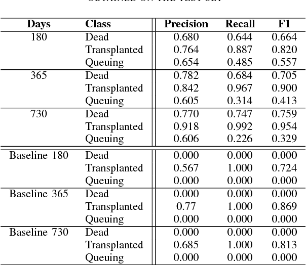 Predicting the outcome for patients in a heart transplantation queue