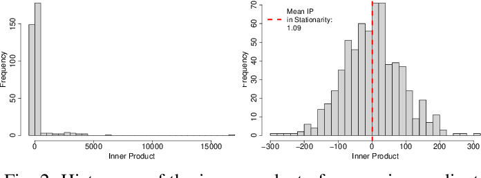 Figure 2 for Understanding and Detecting Convergence for Stochastic Gradient Descent with Momentum