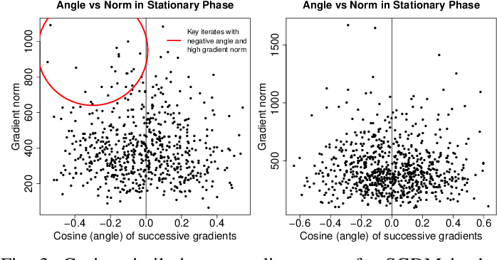 Figure 3 for Understanding and Detecting Convergence for Stochastic Gradient Descent with Momentum