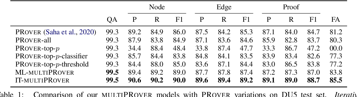 Figure 2 for multiPRover: Generating Multiple Proofs for Improved Interpretability in Rule Reasoning