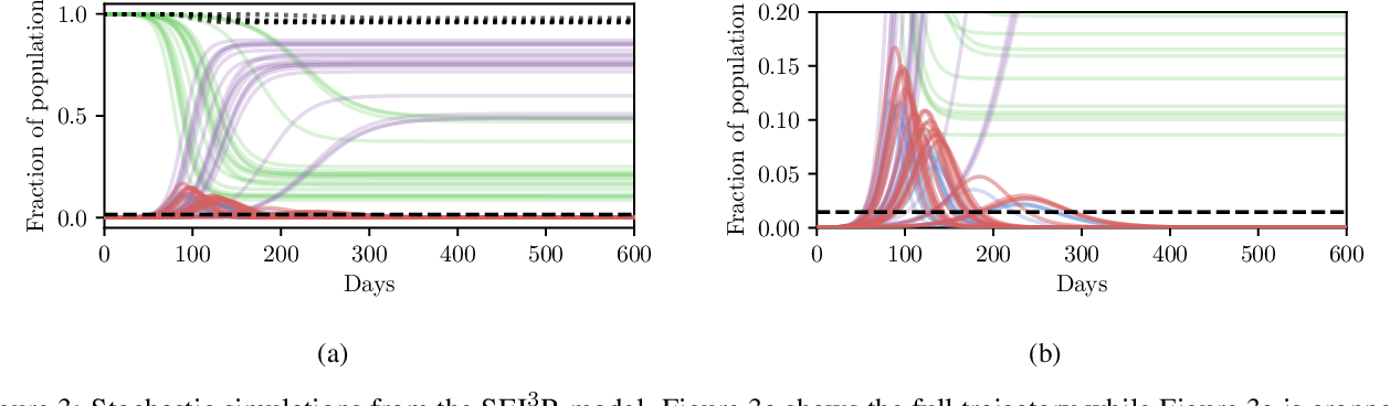 Figure 4 for Planning as Inference in Epidemiological Models