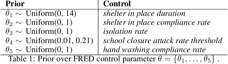 Figure 2 for Planning as Inference in Epidemiological Models