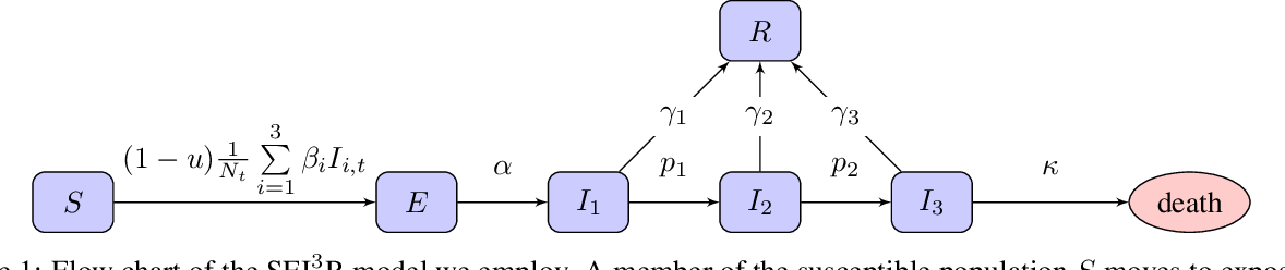 Figure 1 for Planning as Inference in Epidemiological Models