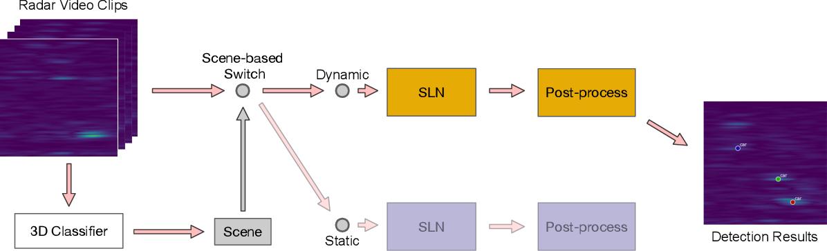 Figure 1 for Scene-aware Learning Network for Radar Object Detection