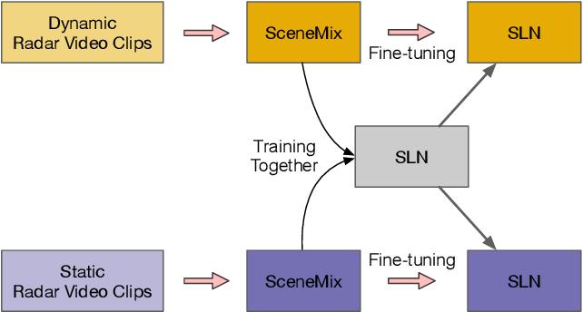 Figure 3 for Scene-aware Learning Network for Radar Object Detection