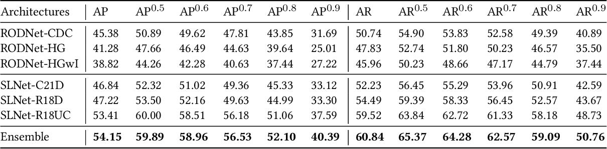 Figure 2 for Scene-aware Learning Network for Radar Object Detection