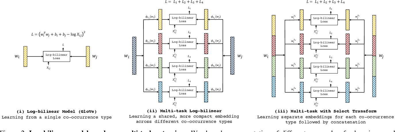 Figure 3 for ViCo: Word Embeddings from Visual Co-occurrences