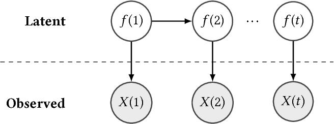 Figure 2 for Time Series Analysis via Matrix Estimation