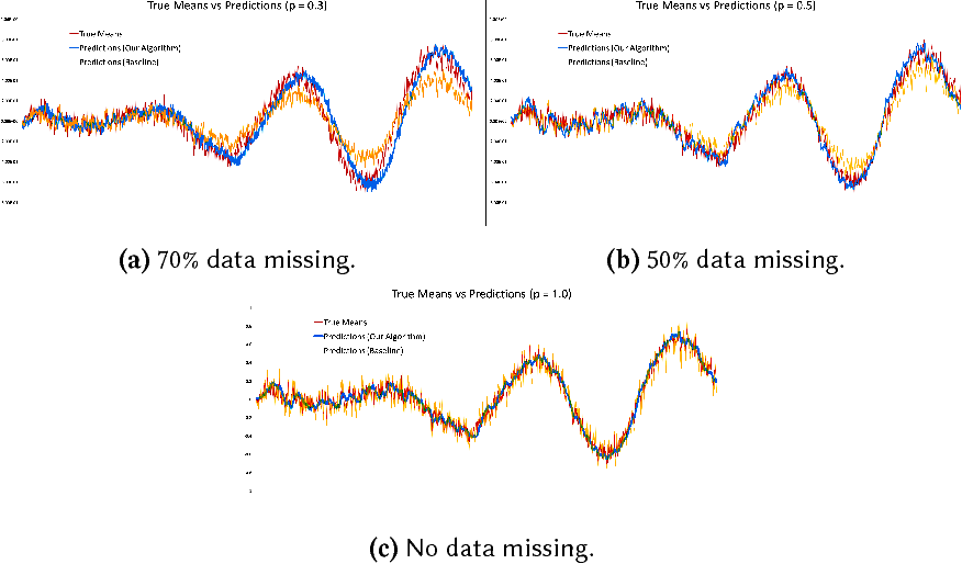 Figure 3 for Time Series Analysis via Matrix Estimation