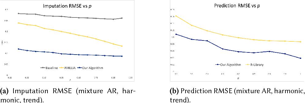 Figure 4 for Time Series Analysis via Matrix Estimation