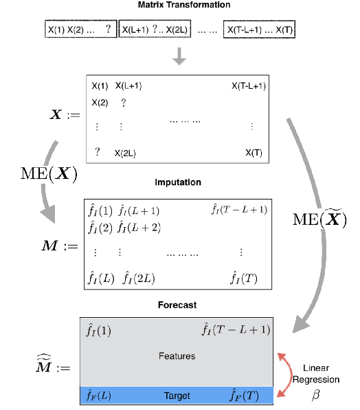 Figure 1 for Time Series Analysis via Matrix Estimation