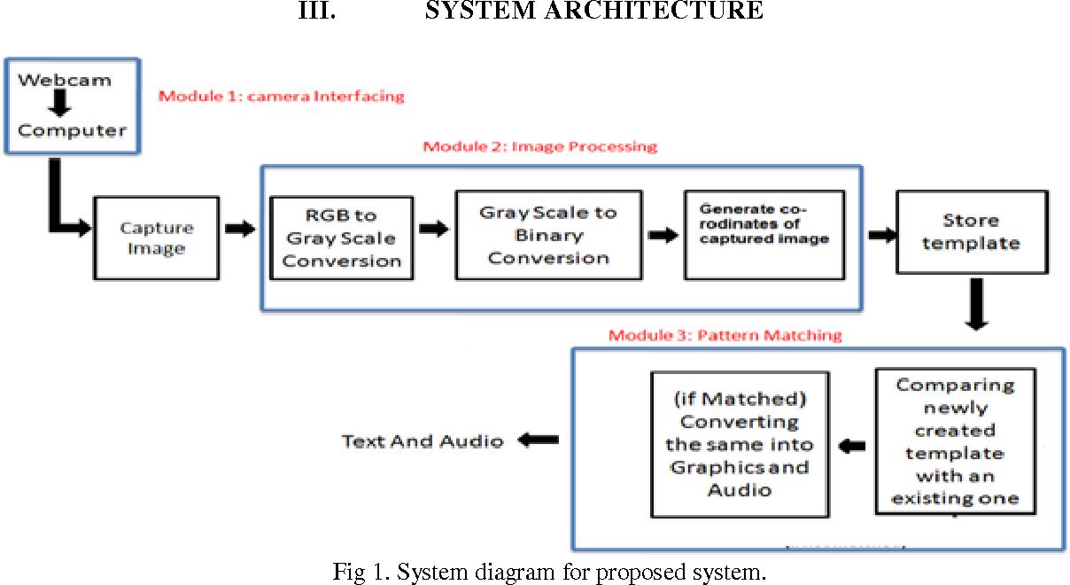 PDF] Intelligent Sign Language Recognition Using Image Processing