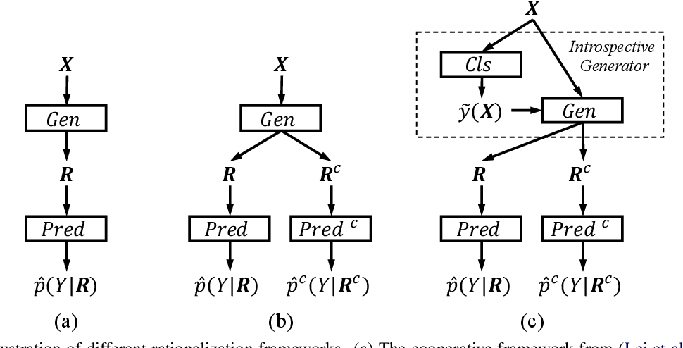 Figure 2 for Rethinking Cooperative Rationalization: Introspective Extraction and Complement Control