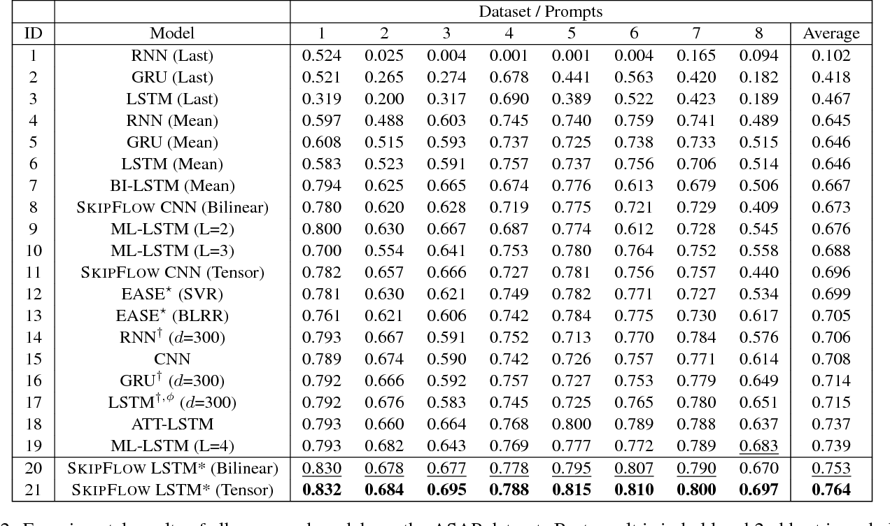 Figure 3 for SkipFlow: Incorporating Neural Coherence Features for End-to-End Automatic Text Scoring