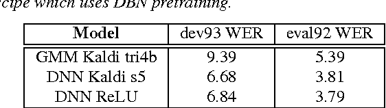 Figure 2 for Deep Recurrent Neural Networks for Acoustic Modelling