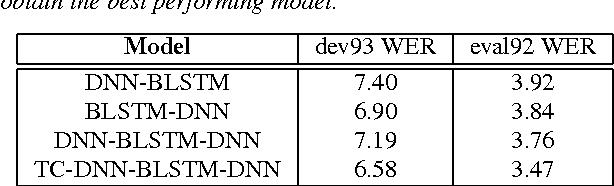 Figure 4 for Deep Recurrent Neural Networks for Acoustic Modelling