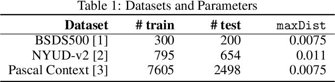 Figure 2 for RED-NET: A Recursive Encoder-Decoder Network for Edge Detection