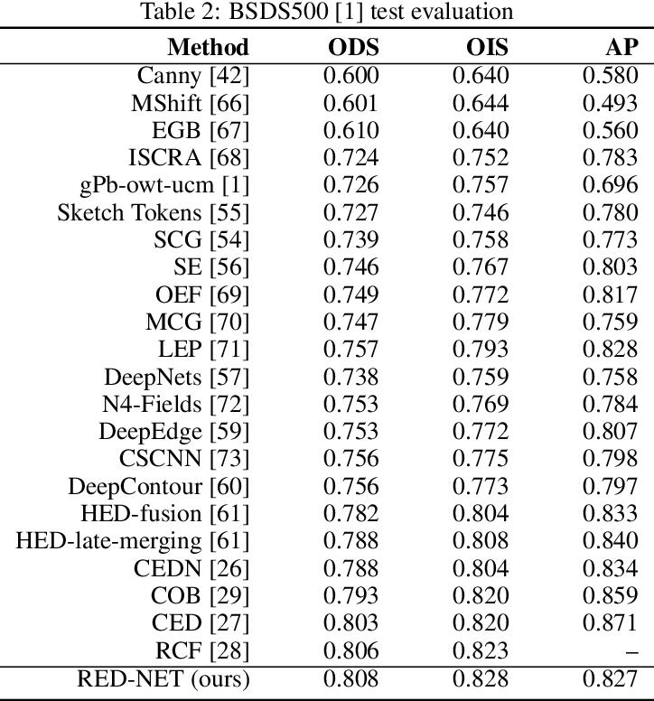 Figure 4 for RED-NET: A Recursive Encoder-Decoder Network for Edge Detection
