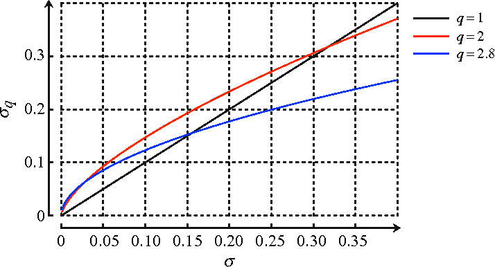Fig. 2. This figure plots equation (7) for predetermined values of q (black – q=1, red – q=2 and blue – q=3). For a given q > 1, σq is concave with respect to the normal measure of volatility σ.