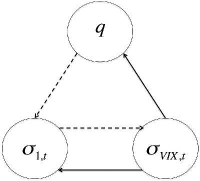 Fig. 5. Information flows from σV IX to q and to σ1,t. While, information also flows from q to σ1,t but not vice-versa.