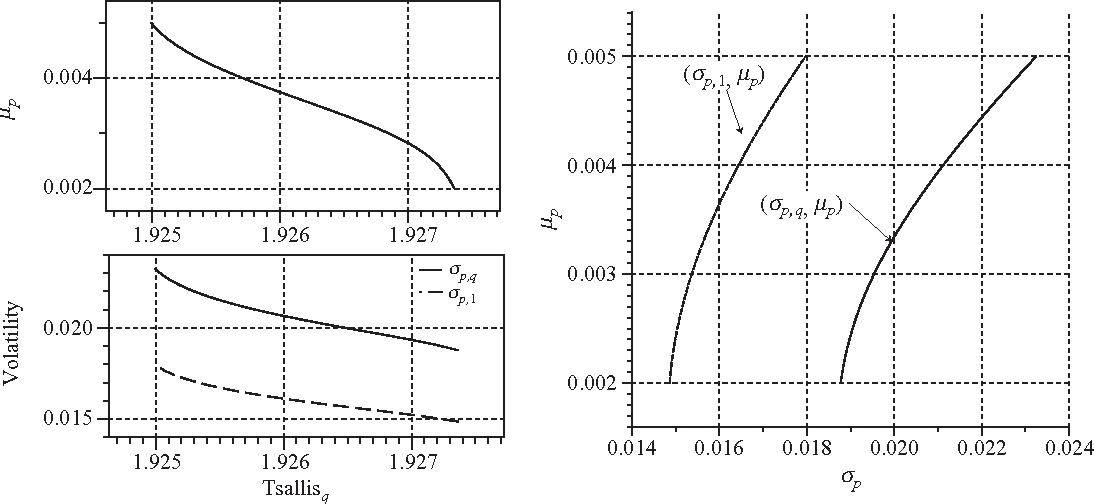 Fig. 7. Top left corner of this figure plots expected portfolio return µp vs. the Tsallis-q. Bottom left corner plots the portfolio σp,q and σp,1 vs. the Tsallis-q. The right side plot the mean-variance frontier with respect to σp,q and σp,1.