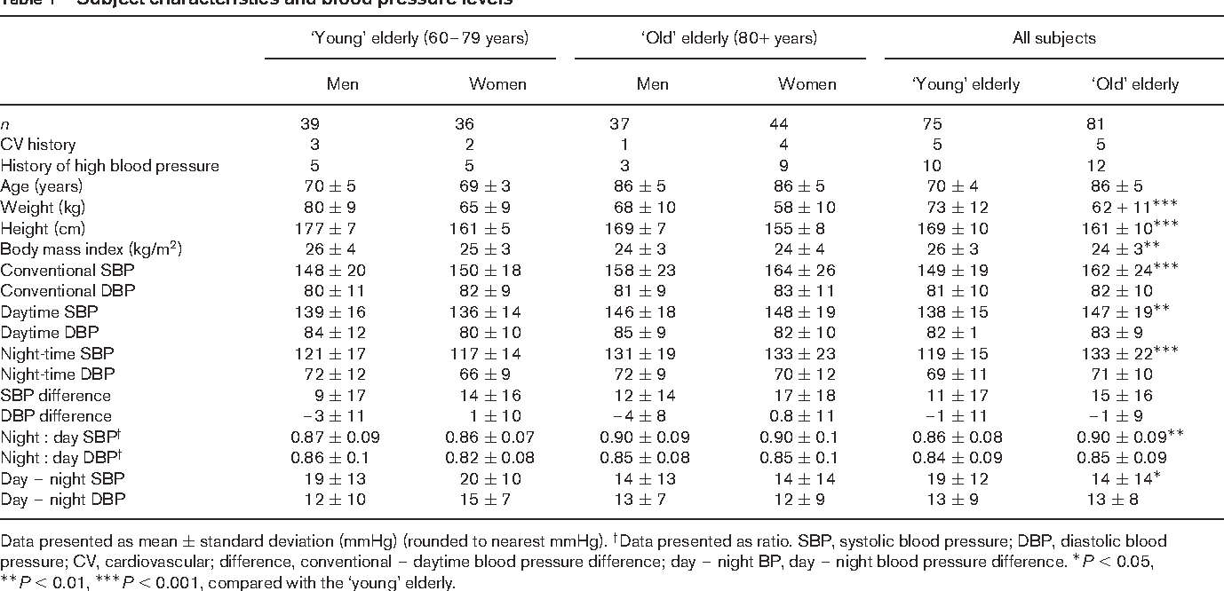 Table 1 Subject characteristics and blood pressure levels