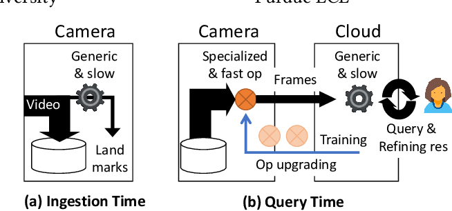 Figure 1 for Supporting Video Queries on Zero-Streaming Cameras