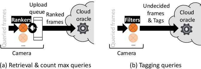 Figure 3 for Supporting Video Queries on Zero-Streaming Cameras