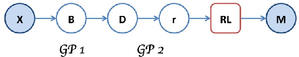 Figure 1 for Inverse Reinforcement Learning via Deep Gaussian Process