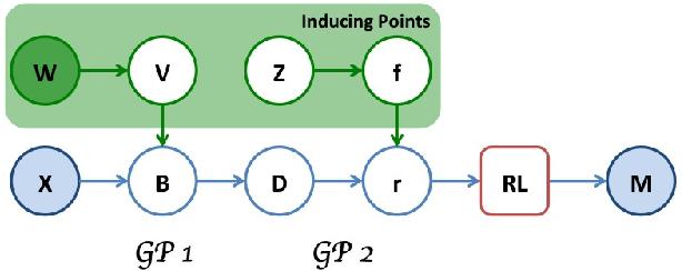 Figure 2 for Inverse Reinforcement Learning via Deep Gaussian Process