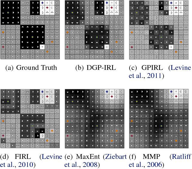 Figure 3 for Inverse Reinforcement Learning via Deep Gaussian Process