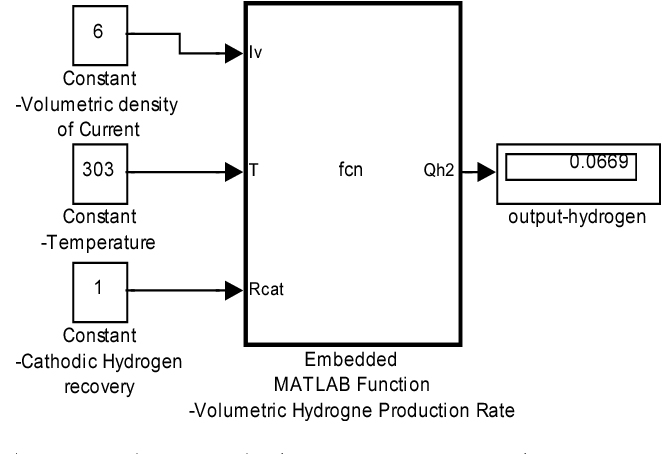 Figure 3 from Microbial electrolysis cell modelling and simulation