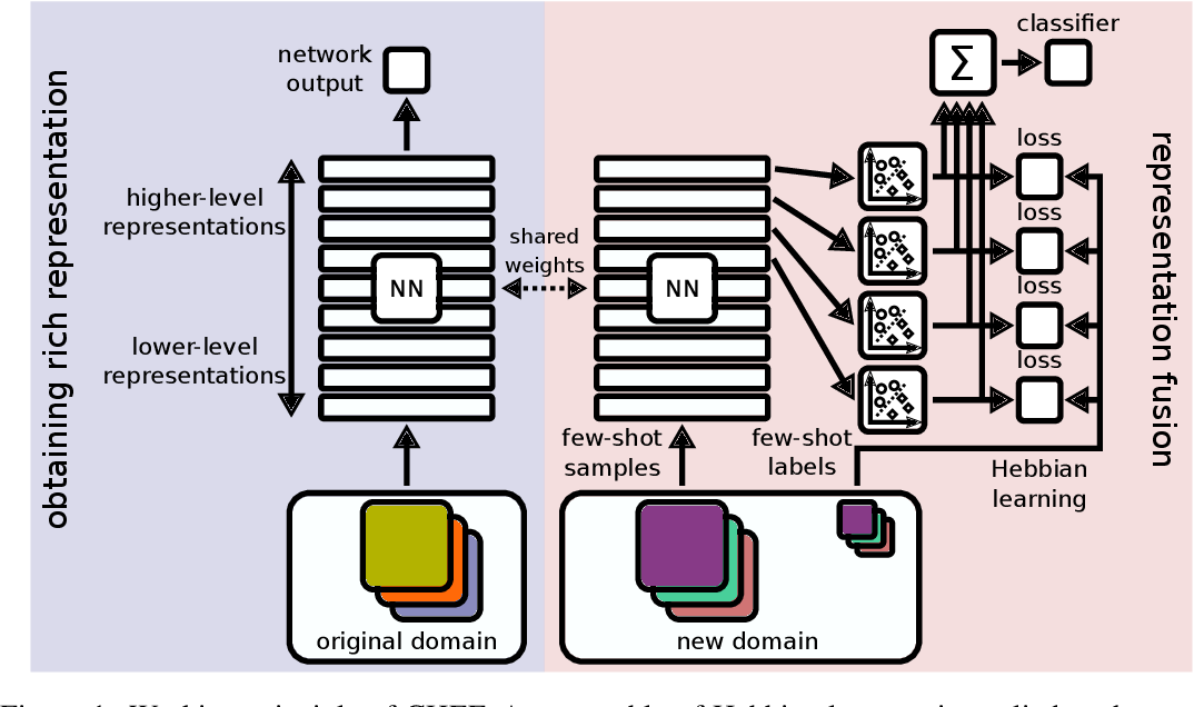 Figure 1 for Cross-Domain Few-Shot Learning by Representation Fusion