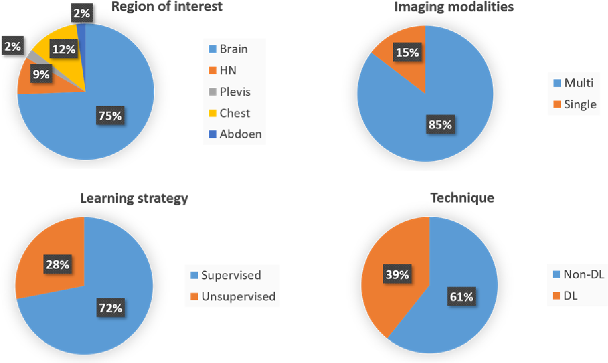 Figure 2 for Artificial Intelligence in Tumor Subregion Analysis Based on Medical Imaging: A Review