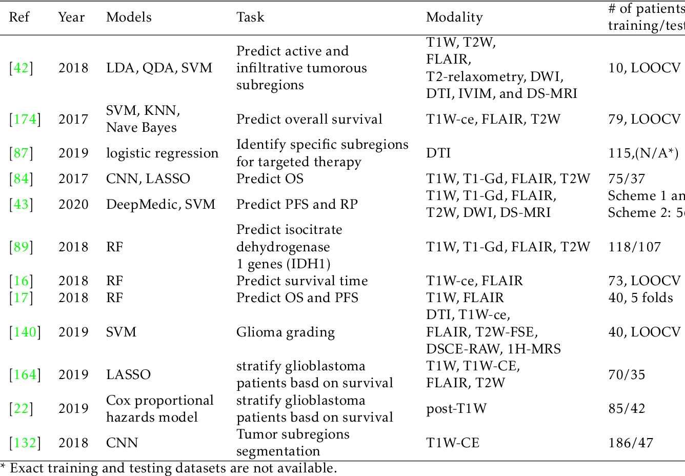 Figure 4 for Artificial Intelligence in Tumor Subregion Analysis Based on Medical Imaging: A Review