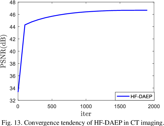 Figure 4 for Learning Priors in High-frequency Domain for Inverse Imaging Reconstruction