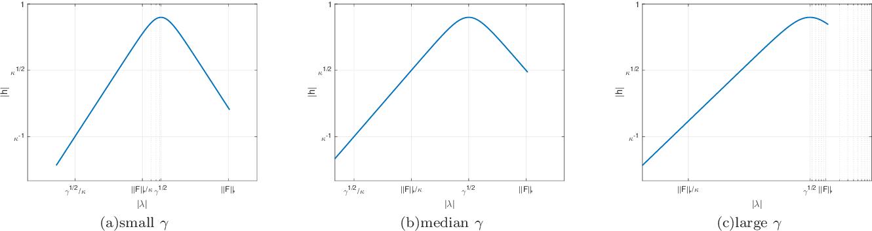Figure 1 for Quantum Data Fitting Algorithm for Non-sparse Matrices