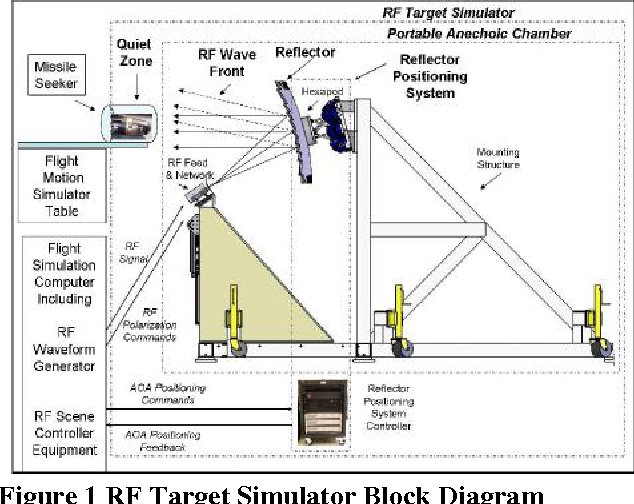 Figure 1 from PORTABLE RF TARGET SIMULATOR - Semantic Scholar