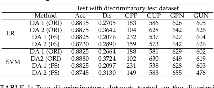 Figure 2 for Fairness in Semi-supervised Learning: Unlabeled Data Help to Reduce Discrimination