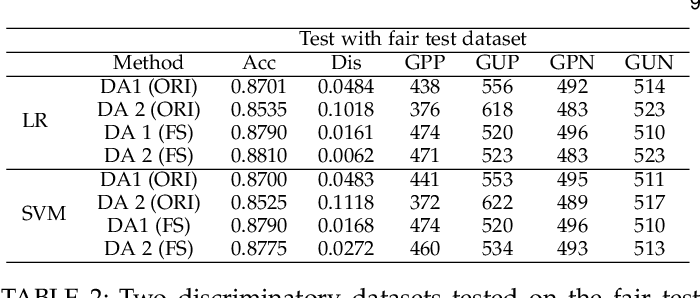 Figure 4 for Fairness in Semi-supervised Learning: Unlabeled Data Help to Reduce Discrimination