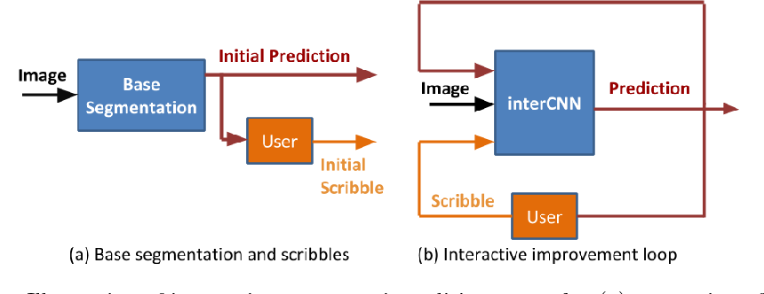Figure 1 for Iterative Interaction Training for Segmentation Editing Networks